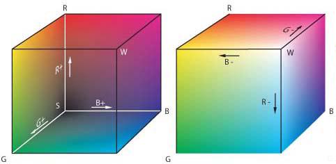 Farbort-Messgerät: RGB-Farbraum.