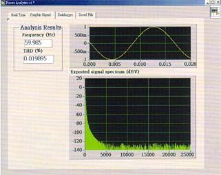 Mit dem 3 - Phasen - Leistungsmesser ermitteltes Spektrum