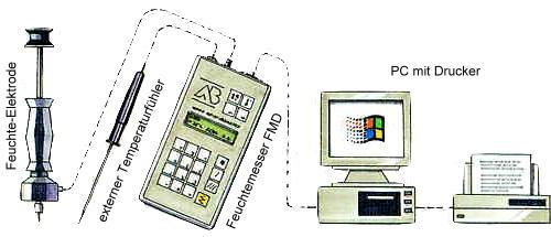 Speicherung der Messwerte im Feuchtigkeitsmessgerät und spätere Übertragung zum PC