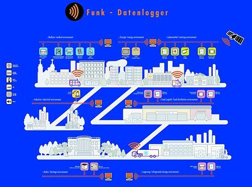 Anwendungsmöglichkeiten der Funkdatenlogger Spy-Serie