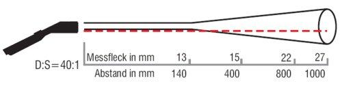 Messfleckdiagramm zum Handinfrarotthermometer MS-Pro