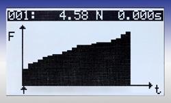 Grafik Auswertung der Messungen  mit dem Zugkraftmessgerät / Druckkraftmessgerät der PCE-FG Serie