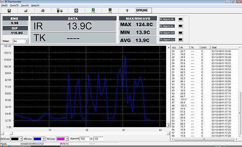 Software zum Kreuzlaser-Infrarotthermometer
