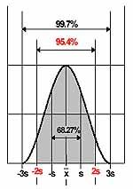 Gauss-Verteilung für die Messgenauigkeit der Lasermessgeräte