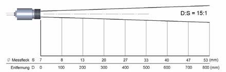 Skizze der optischen Parameter von dem Temperaturmessgerät PCE-IR10