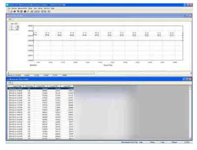 Software zum Transport der Daten von dem Staubmessgerät zum PC sowie zur Auswertung und Analyse
