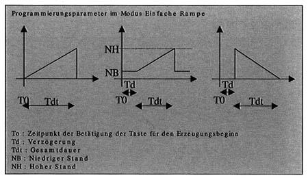 Universalkalibrator in der Rampenfunktion: einfache Rampe.