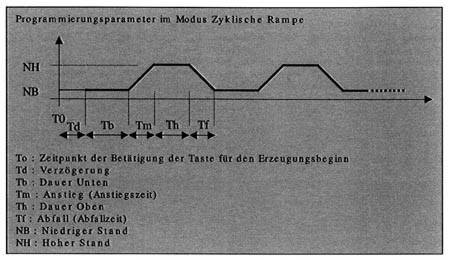 Universalkalibrator in der Rampenfunktion: zyklische Rampe.