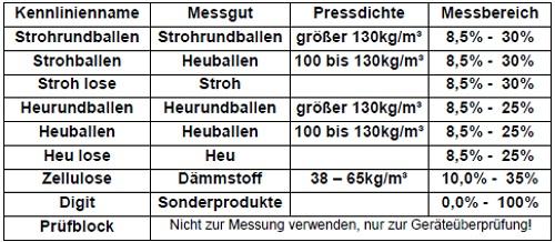 Hier sind verschiedene Kennlinien zum Universal-Feuchtemessgerät tabellarisch hinterlegt