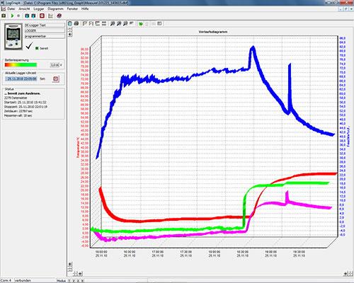 Die Auswertung der Daten vom Temperaturdatenlogger erfolgt über die optionale Software.