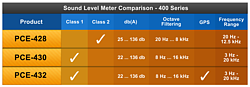 Sound Level Meter Comparison Chart