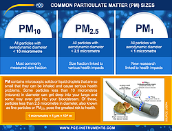 Particle Counter ISO 21501-4 Particle Matter Chart