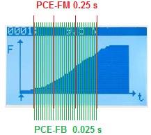 Comparación de la frecuencia de muestreo del dinamometro