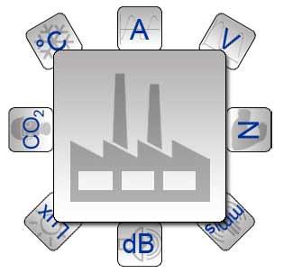 Sistemas de regulación para industria