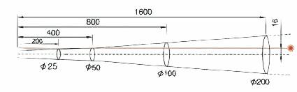 Medidor de temperatura sin contacto: Esquema de la relación de punto de medición