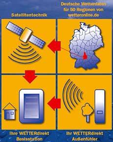 Satellites pour la station météo