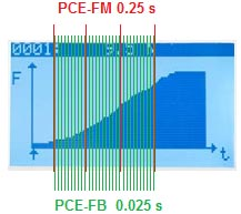 Force gauge sampling rate: PCE-FM and PCE-FB