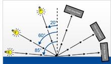 Gloss meter angle grafic