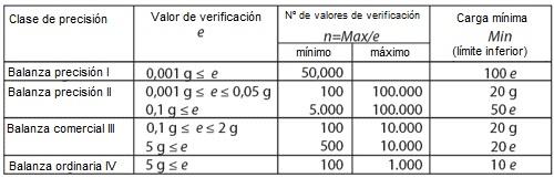 Balanza analítica Descripción de la clase de precisión de los valores de verificación.