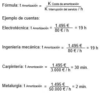 Tabla de cálculo para la inspección