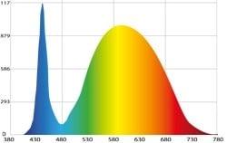 Diagrama de un espectrofotómetro