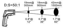Relación distancia-objeto