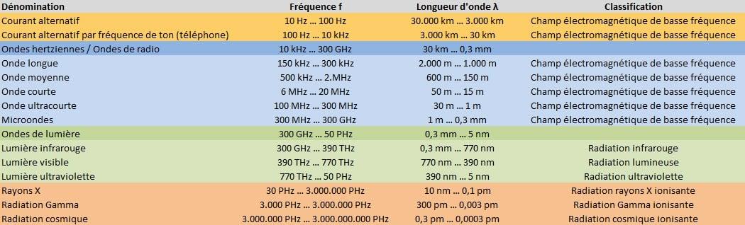 Image sur les spectres électromagnétiques