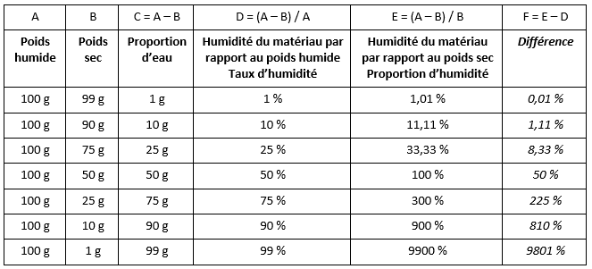 Table de comparaison du testeur d'humidité