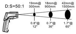 Messfleckdarstellung bei dem Infrarothermometer PCE-890U