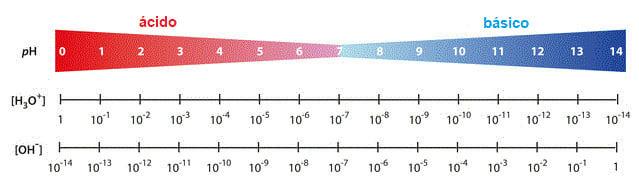 Escala de valores de pH com concentrações