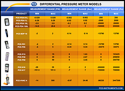 Differential Pressure Gauge PCE-917-ICA Incl. ISO Calibration Certificate comparison chart